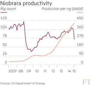 http://ig.ft.com/features/2014-07-21_oilProd/v3/images/chartniobrara.png