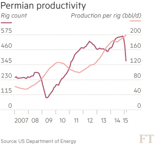 http://ig.ft.com/features/2014-07-21_oilProd/v3/images/chartpermian.png