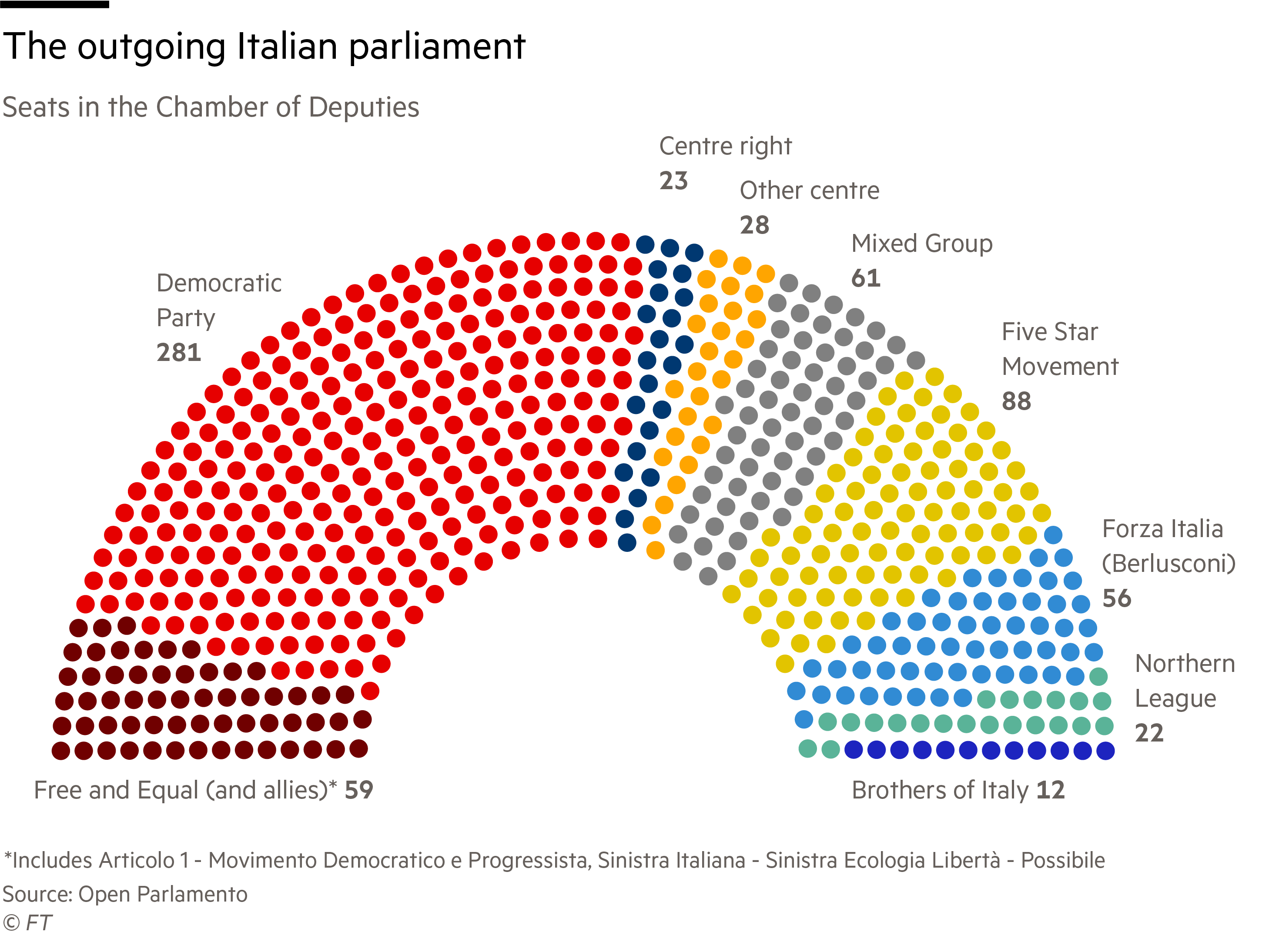 Italian election poll tracker 2018 who is running and why it matters ft outgoing parliament hemicycle fandeluxe Images