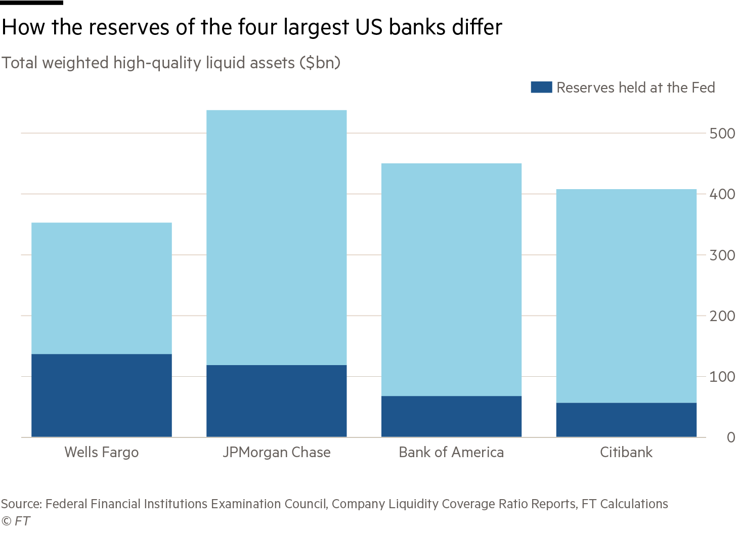 Column chart showing the reserves at the four largest US banks and the share of this which is held at the Fed
