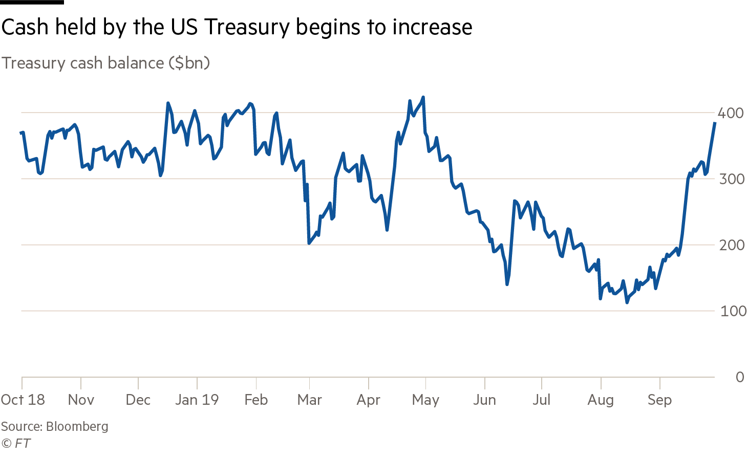 Line chart showing the US Treasury's bank balance and how this has started to increase again since September