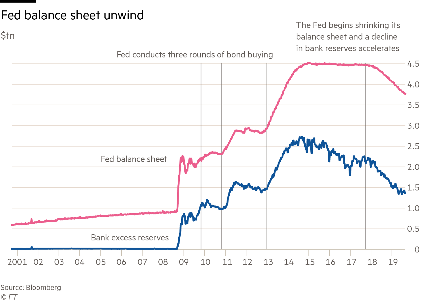 Line chart showing the Fed balance sheet and bank excess reserves between 2001 and 2019