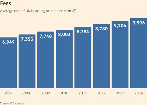 What do i need to do to get into a boarding school?