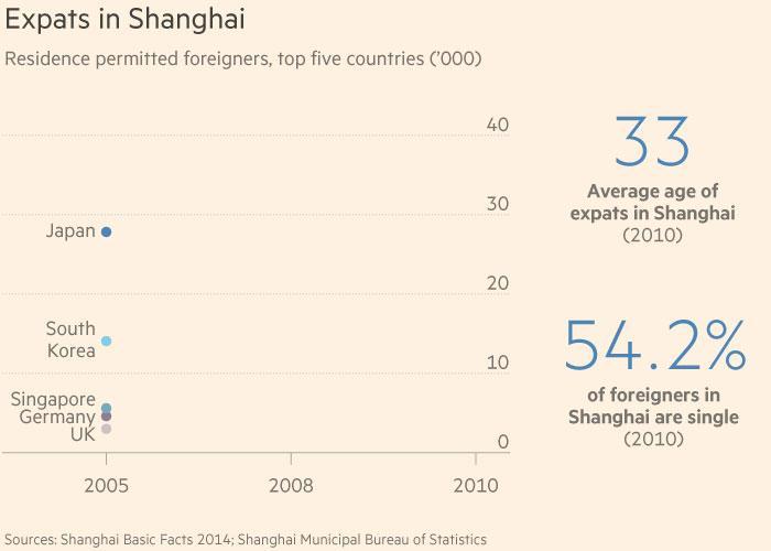 Shanghai expat dating in china