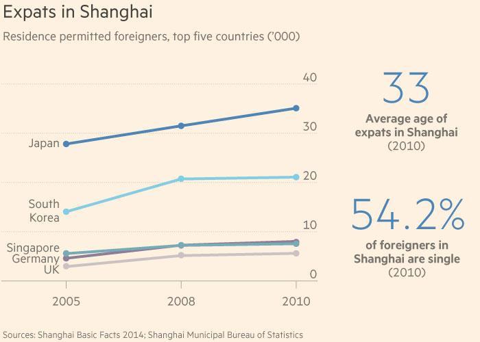 Expat dating sites china