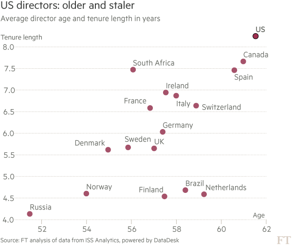 US board composition: male, stale and frail